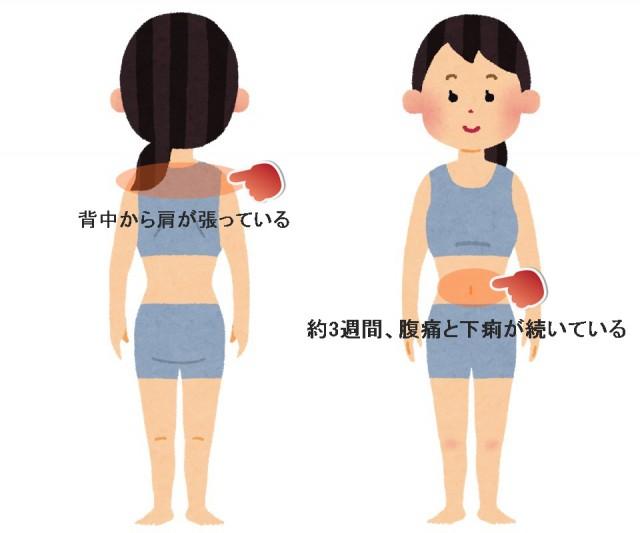 3週間腹痛と下痢が続いている症例